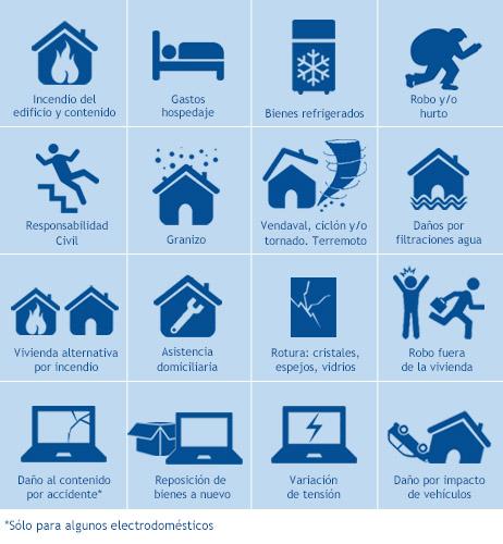 Cotiz el seguro para tu hogar casa departamento - Seguros para casas ...
